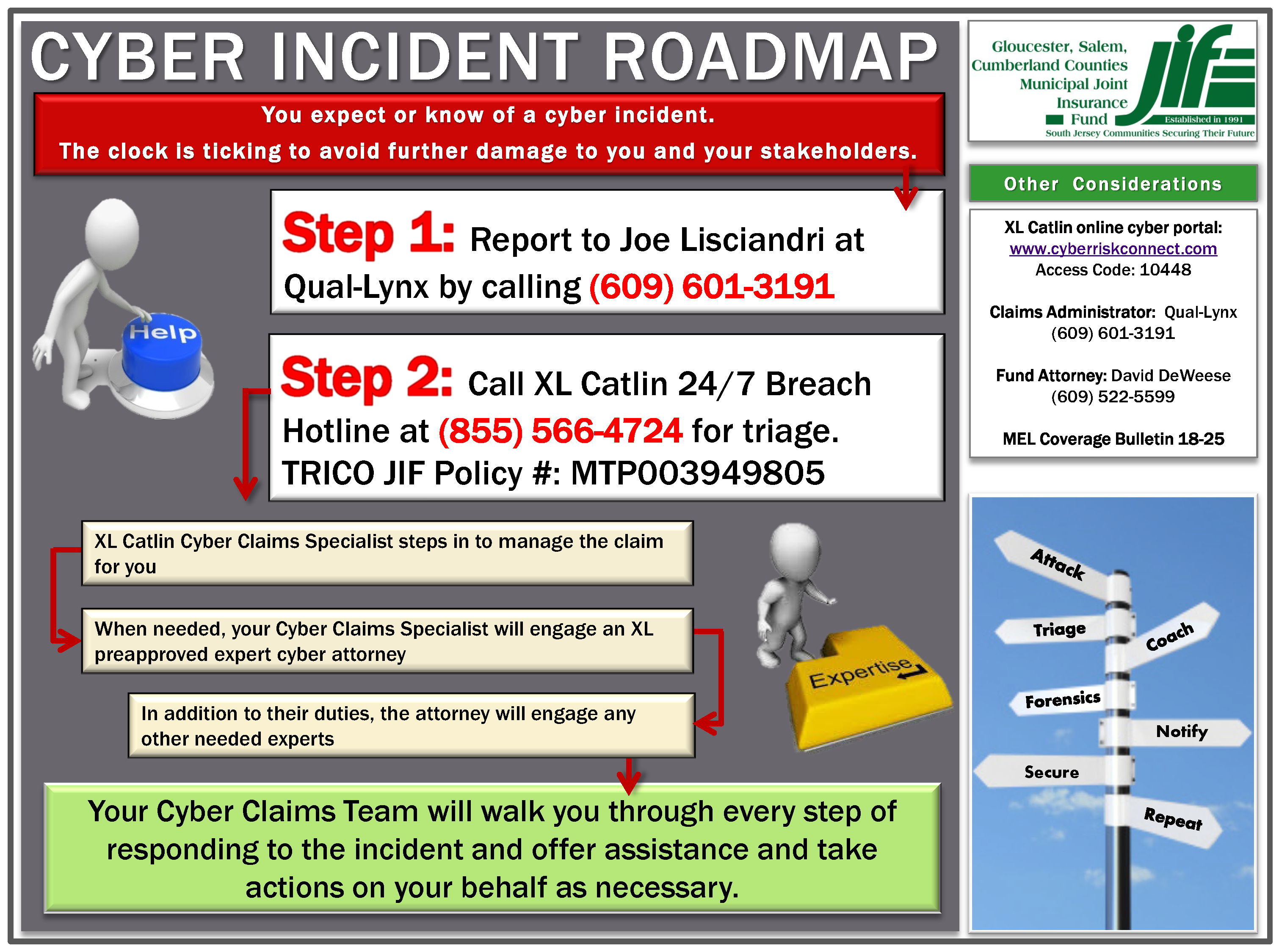 Cyber Incident Claims Roadmap